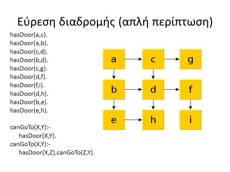 Εύρεση διαδρομής (απλή περίπτωση) hasDoor(a,c). hasDoor(a,b). hasDoor(c,d). hasDoor(b,d). hasDoor(c,g). hasDoor(d,f). hasDoor(f,i). hasDoor(d,h). hasD