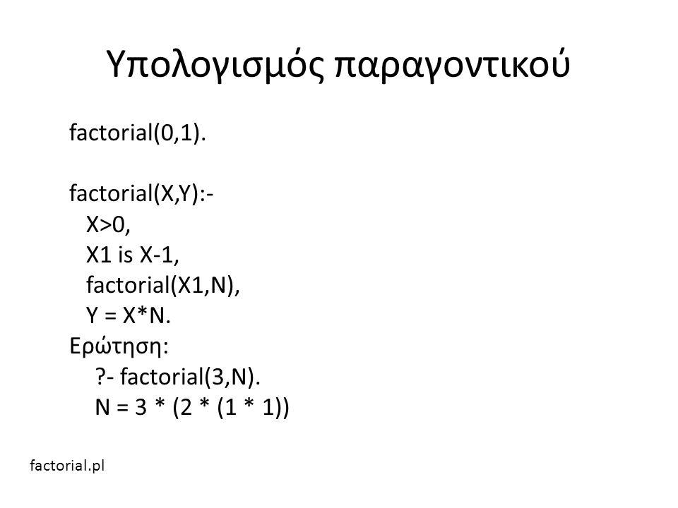 Υπολογισμός παραγοντικού factorial(0,1). factorial(X,Y):- X>0, X1 is X-1, factorial(X1,N), Y = X*N. Ερώτηση: ?- factorial(3,N). N = 3 * (2 * (1 * 1))