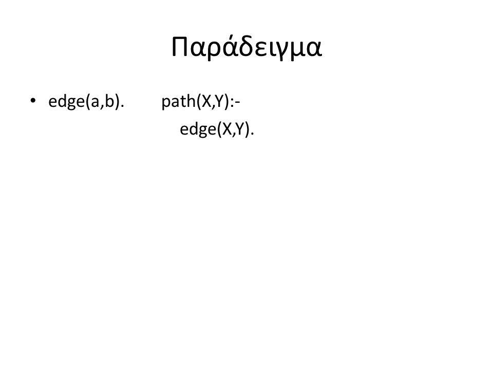 Παράδειγμα edge(a,b).path(X,Y):- edge(X,Y).