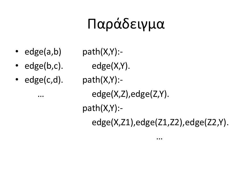 Παράδειγμα edge(a,b) edge(b,c). edge(c,d). … path(X,Y):- edge(X,Y). path(X,Y):- edge(X,Z),edge(Z,Y). path(X,Y):- edge(X,Z1),edge(Z1,Z2),edge(Z2,Y). …