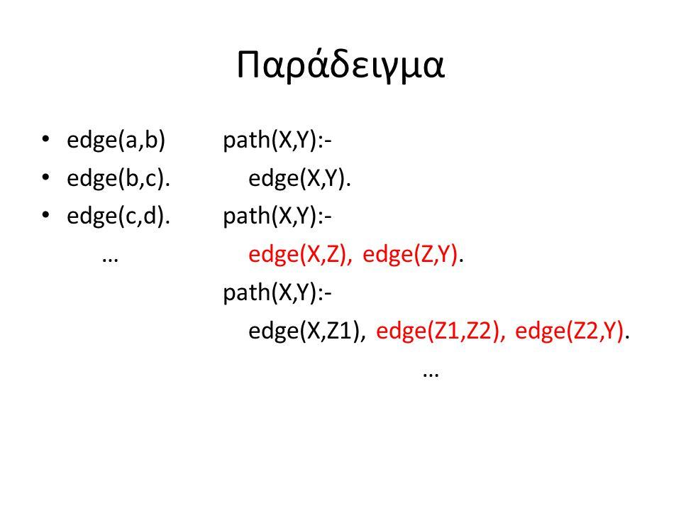 Παράδειγμα edge(a,b) edge(b,c). edge(c,d). … path(X,Y):- edge(X,Y). path(X,Y):- edge(X,Z), edge(Z,Y). path(X,Y):- edge(X,Z1), edge(Z1,Z2), edge(Z2,Y).