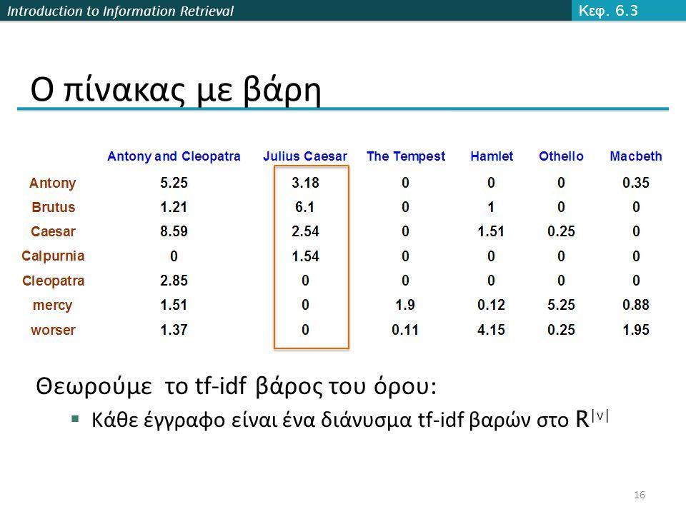 Introduction to Information Retrieval Κεφ. 6.3 16 Ο πίνακας με βάρη Θεωρούμε το tf-idf βάρος του όρου:  Κάθε έγγραφο είναι ένα διάνυσμα tf-idf βαρών