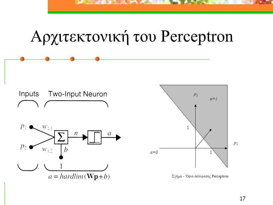 17 Αρχιτεκτονική του Perceptron p2p2 p1p1 α=1 α=01 1 Σχήμα ‑ Όριο Απόφασης Perceptron