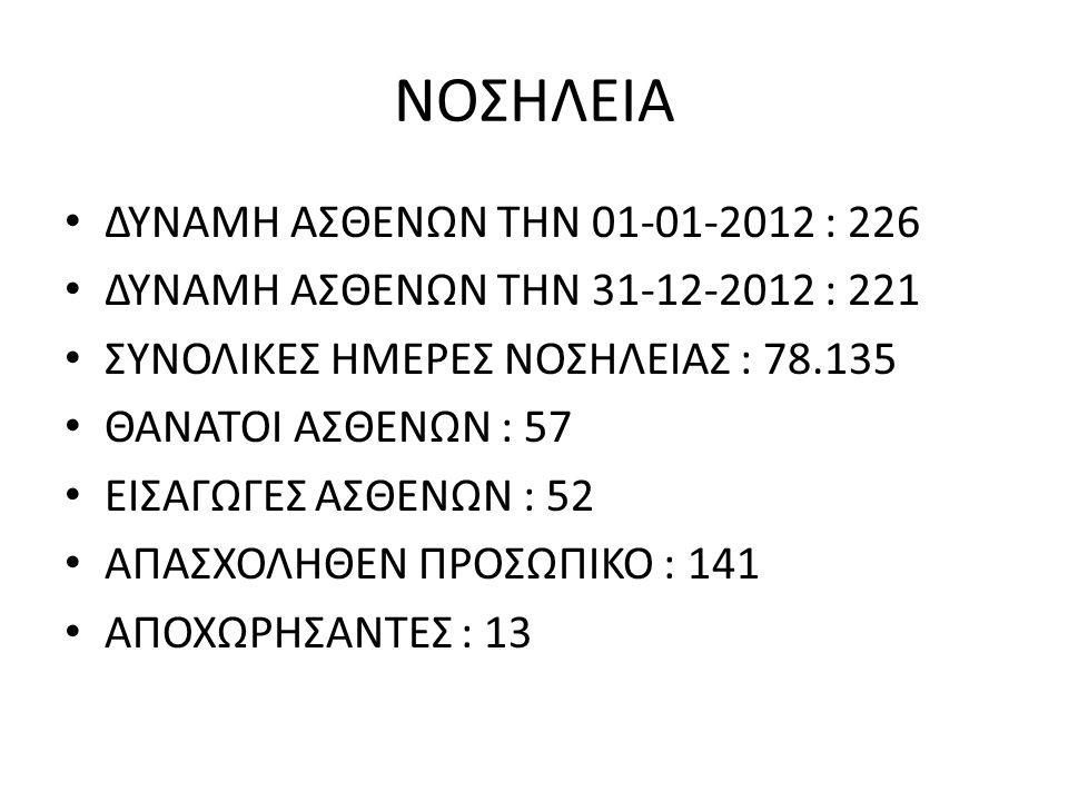 ΝΟΣΗΛΕΙΑ ΔΥΝΑΜΗ ΑΣΘΕΝΩΝ ΤΗΝ 01-01-2012 : 226 ΔΥΝΑΜΗ ΑΣΘΕΝΩΝ ΤΗΝ 31-12-2012 : 221 ΣΥΝΟΛΙΚΕΣ ΗΜΕΡΕΣ ΝΟΣΗΛΕΙΑΣ : 78.135 ΘΑΝΑΤΟΙ ΑΣΘΕΝΩΝ : 57 ΕΙΣΑΓΩΓΕΣ ΑΣΘΕΝΩΝ : 52 ΑΠΑΣΧΟΛΗΘΕΝ ΠΡΟΣΩΠΙΚΟ : 141 ΑΠΟΧΩΡΗΣΑΝΤΕΣ : 13