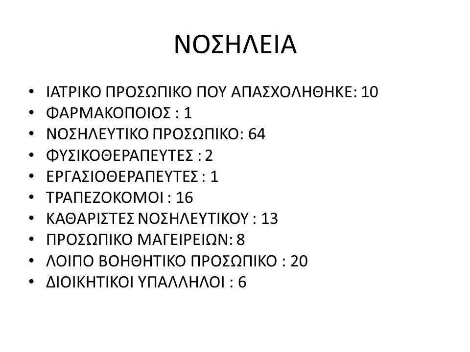 ΝΟΣΗΛΕΙΑ ΙΑΤΡΙΚΟ ΠΡΟΣΩΠΙΚΟ ΠΟΥ ΑΠΑΣΧΟΛΗΘΗΚΕ: 10 ΦΑΡΜΑΚΟΠΟΙΟΣ : 1 ΝΟΣΗΛΕΥΤΙΚΟ ΠΡΟΣΩΠΙΚΟ: 64 ΦΥΣΙΚΟΘΕΡΑΠΕΥΤΕΣ : 2 ΕΡΓΑΣΙΟΘΕΡΑΠΕΥΤΕΣ : 1 ΤΡΑΠΕΖΟΚΟΜΟΙ : 16 ΚΑΘΑΡΙΣΤΕΣ ΝΟΣΗΛΕΥΤΙΚΟΥ : 13 ΠΡΟΣΩΠΙΚΟ ΜΑΓΕΙΡΕΙΩΝ: 8 ΛΟΙΠΟ ΒΟΗΘΗΤΙΚΟ ΠΡΟΣΩΠΙΚΟ : 20 ΔΙΟΙΚΗΤΙΚΟΙ ΥΠΑΛΛΗΛΟΙ : 6