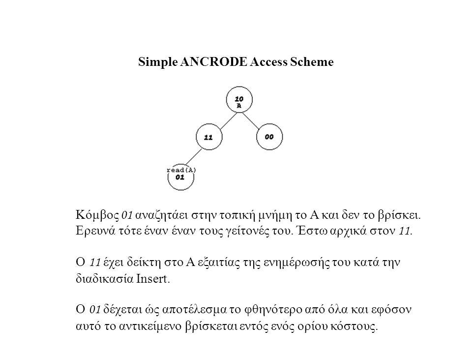 Simple ANCRODE Access Scheme e.g.