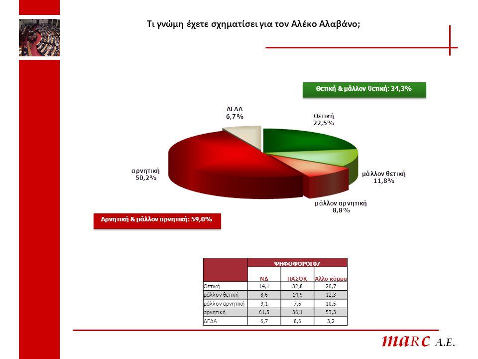 Τι γνώμη έχετε σχηματίσει για τον Αλέκο Αλαβάνο; ΨΗΦΟΦΟΡΟΙ 07 ΝΔΠΑΣΟΚΆλλο κόμμα Θετική14,132,820,7 μάλλον θετική8,614,912,3 μάλλον αρνητική9,17,610,5 αρνητική61,536,153,3 ΔΓΔΑ6,78,63,2 Θετική & μάλλον θετική: 34,3% Αρνητική & μάλλον αρνητική: 59,0%