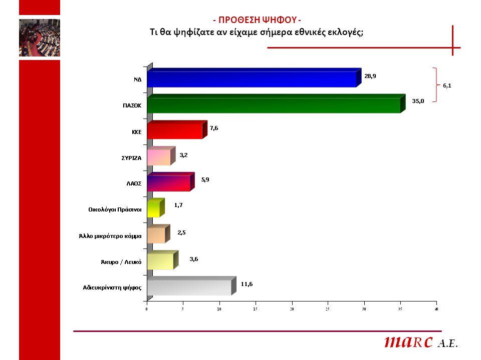 - ΠΡΟΘΕΣΗ ΨΗΦΟΥ - Τι θα ψηφίζατε αν είχαμε σήμερα εθνικές εκλογές; 6,1