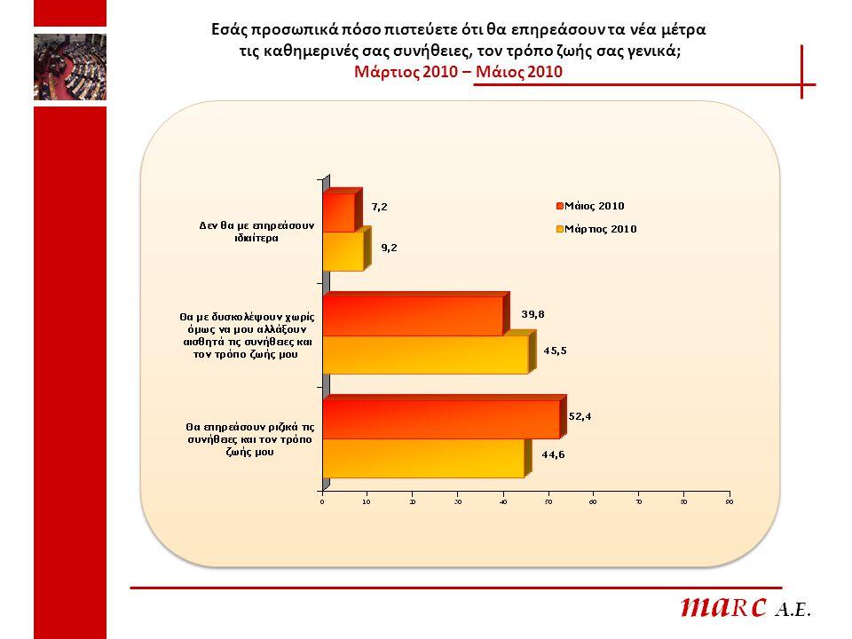 Εσάς προσωπικά πόσο πιστεύετε ότι θα επηρεάσουν τα νέα μέτρα τις καθημερινές σας συνήθειες, τον τρόπο ζωής σας γενικά; Μάρτιος 2010 – Μάιος 2010