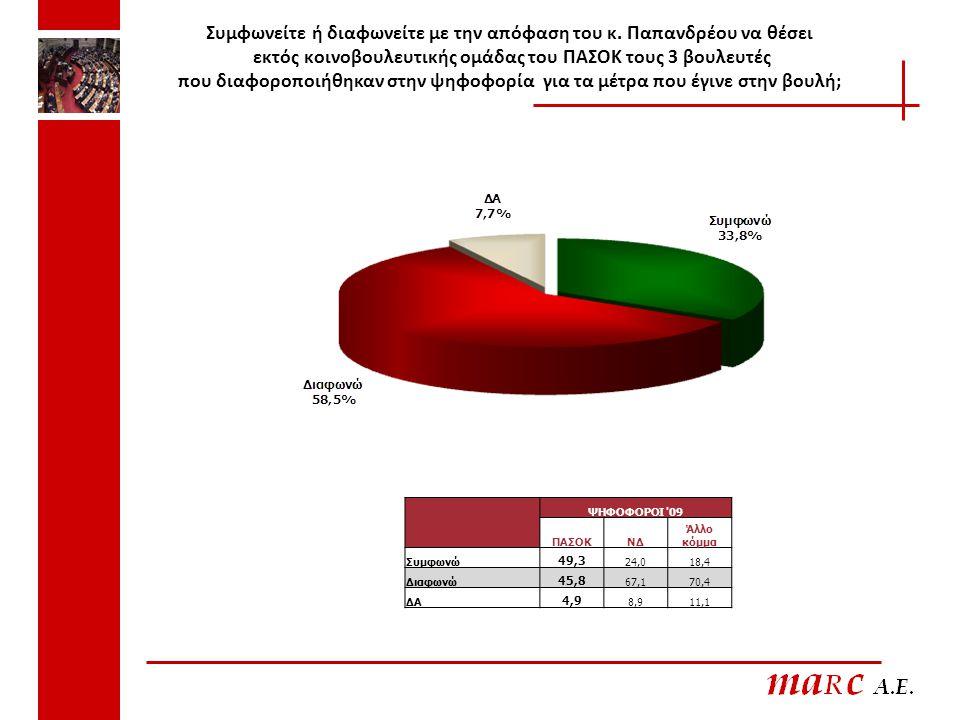 Συμφωνείτε ή διαφωνείτε με την απόφαση του κ. Παπανδρέου να θέσει εκτός κοινοβουλευτικής ομάδας του ΠΑΣΟΚ τους 3 βουλευτές που διαφοροποιήθηκαν στην ψ