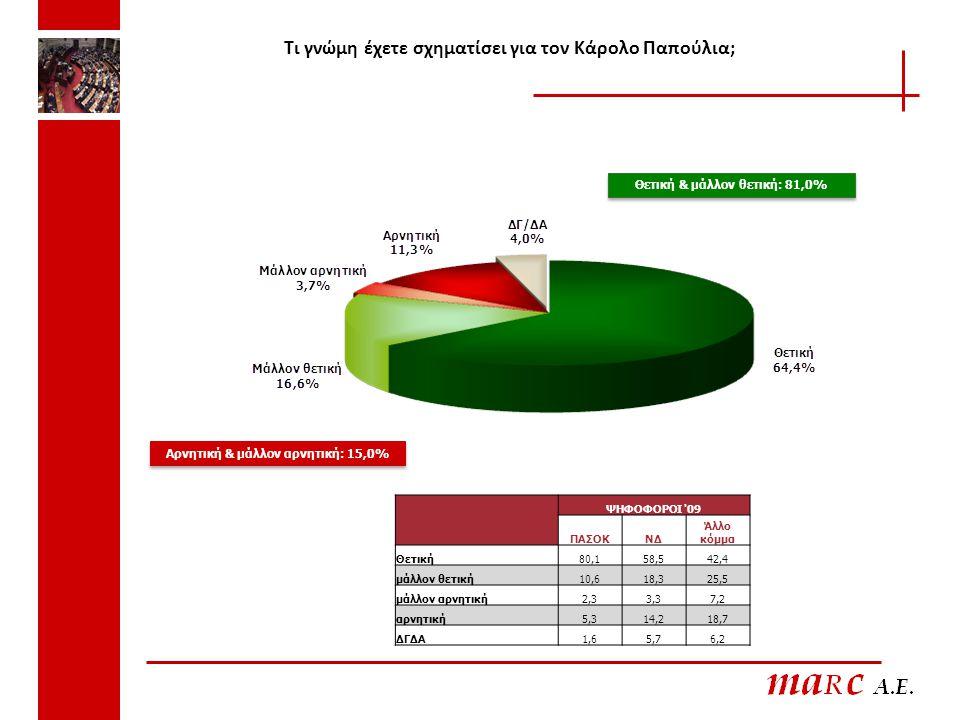 Τι γνώμη έχετε σχηματίσει για τον Κάρολο Παπούλια; Θετική & μάλλον θετική: 81,0% Αρνητική & μάλλον αρνητική: 15,0% ΨΗΦΟΦΟΡΟΙ '09 ΠΑΣΟΚΝΔ Άλλο κόμμα Θε