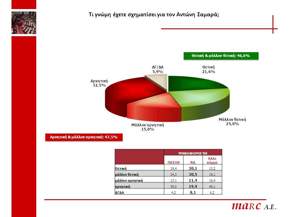 Τι γνώμη έχετε σχηματίσει για τον Αντώνη Σαμαρά; Θετική & μάλλον θετική: 46,6% Αρνητική & μάλλον αρνητική: 47,5% ΨΗΦΟΦΟΡΟΙ '09 ΠΑΣΟΚΝΔ Άλλο κόμμα Θετι