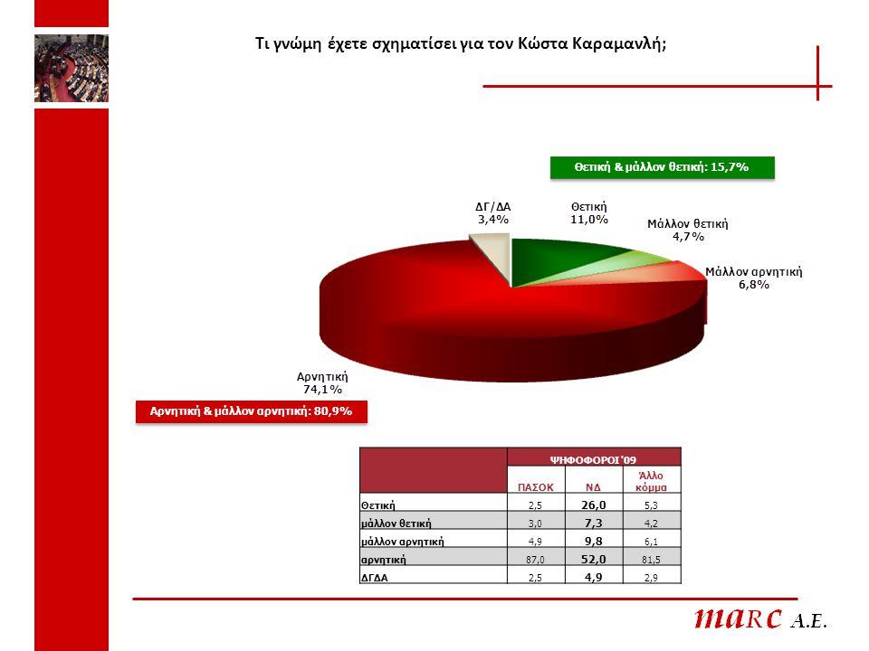 Τι γνώμη έχετε σχηματίσει για τον Κώστα Καραμανλή; Θετική & μάλλον θετική: 15,7% Αρνητική & μάλλον αρνητική: 80,9% ΨΗΦΟΦΟΡΟΙ '09 ΠΑΣΟΚΝΔ Άλλο κόμμα Θε