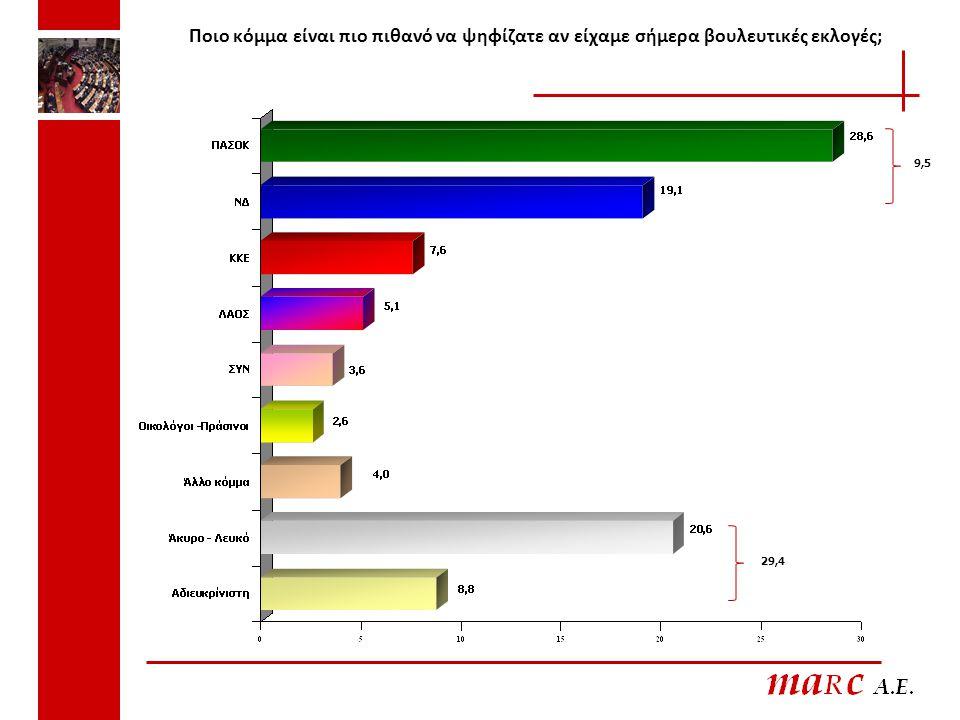 Ποιο κόμμα είναι πιο πιθανό να ψηφίζατε αν είχαμε σήμερα βουλευτικές εκλογές; 29,4 9,5