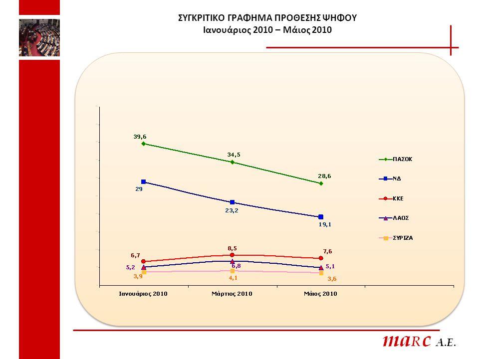 ΣΥΓΚΡΙΤΙΚΟ ΓΡΑΦΗΜΑ ΠΡΟΘΕΣΗΣ ΨΗΦΟΥ Ιανουάριος 2010 – Μάιος 2010