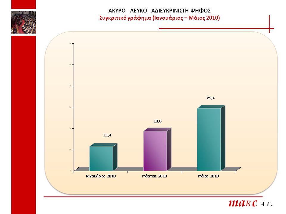 ΑΚΥΡΟ - ΛΕΥΚΟ - ΑΔΙΕΥΚΡΙΝΙΣΤΗ ΨΗΦΟΣ Συγκριτικό γράφημα (Ιανουάριος – Μάιος 2010)