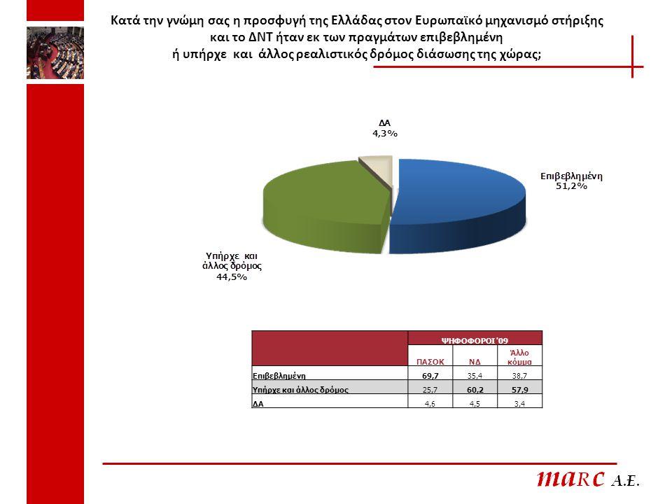Κατά την γνώμη σας η προσφυγή της Ελλάδας στον Ευρωπαϊκό μηχανισμό στήριξης και το ΔΝΤ ήταν εκ των πραγμάτων επιβεβλημένη ή υπήρχε και άλλος ρεαλιστικός δρόμος διάσωσης της χώρας; 7 ΨΗΦΟΦΟΡΟΙ 09 ΠΑΣΟΚΝΔ Άλλο κόμμα Επιβεβλημένη69,735,438,7 Υπήρχε και άλλος δρόμος25,760,257,9 ΔΑ4,64,53,4