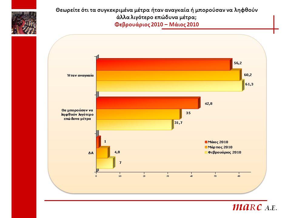 Θεωρείτε ότι τα συγκεκριμένα μέτρα ήταν αναγκαία ή μπορούσαν να ληφθούν άλλα λιγότερο επώδυνα μέτρα; Φεβρουάριος 2010 – Μάιος 2010