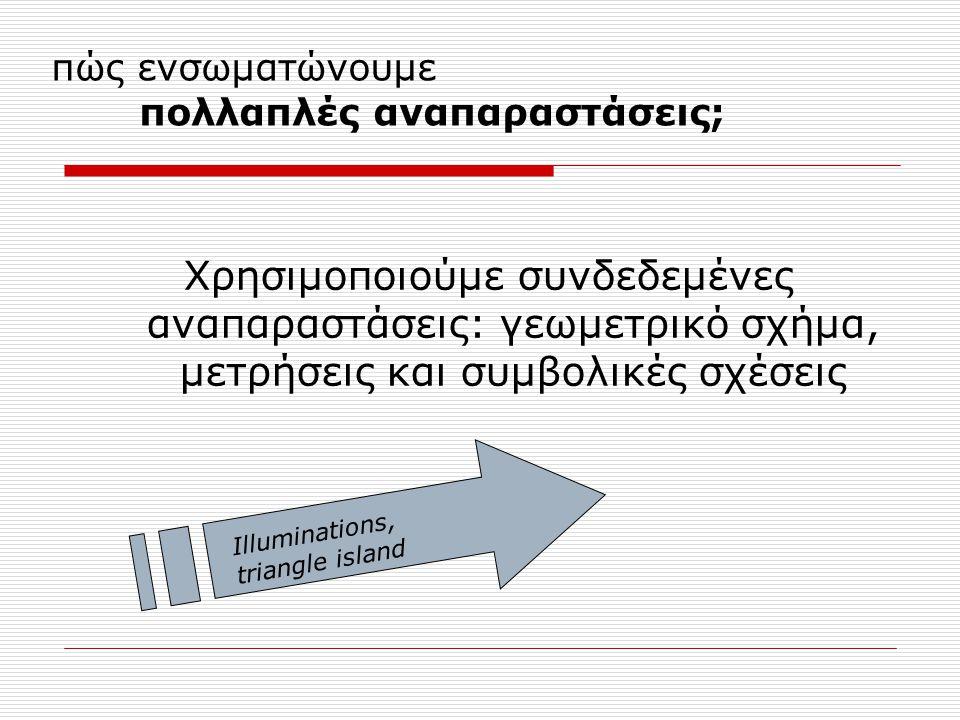 πώς ενσωματώνουμε πολλαπλές αναπαραστάσεις; Χρησιμοποιούμε συνδεδεμένες αναπαραστάσεις: γεωμετρικό σχήμα, μετρήσεις και συμβολικές σχέσεις Illuminations, triangle island