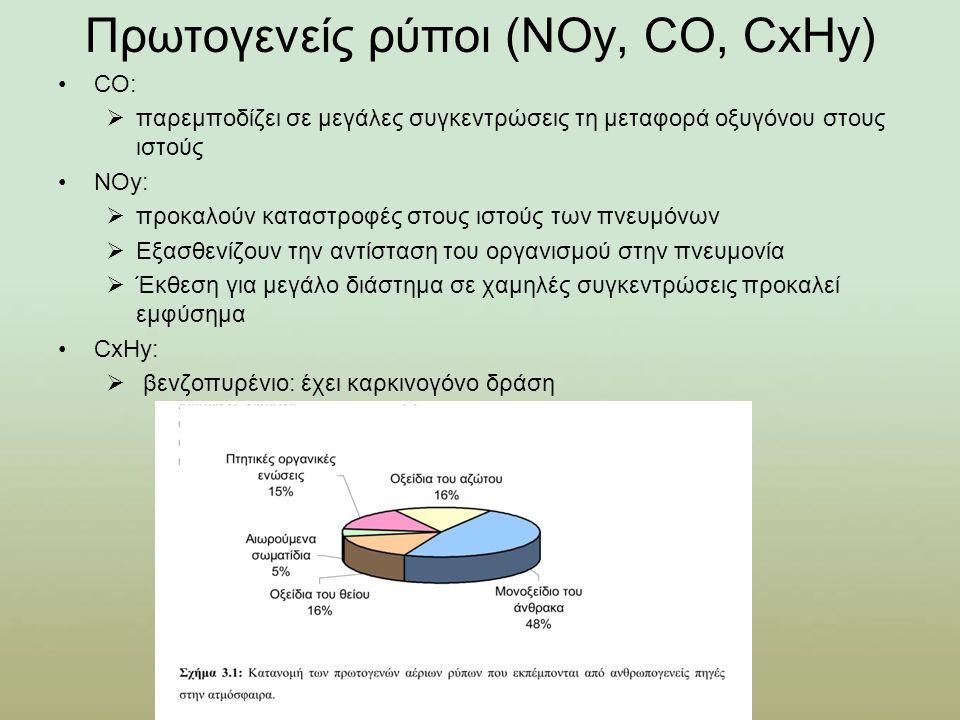 Πρωτογενείς ρύποι (ΝΟy, CO, CxHy) CO:  παρεμποδίζει σε μεγάλες συγκεντρώσεις τη μεταφορά οξυγόνου στους ιστούς ΝΟy:  προκαλούν καταστροφές στους ιστούς των πνευμόνων  Εξασθενίζουν την αντίσταση του οργανισμού στην πνευμονία  Έκθεση για μεγάλο διάστημα σε χαμηλές συγκεντρώσεις προκαλεί εμφύσημα CxHy:  βενζοπυρένιο: έχει καρκινογόνο δράση