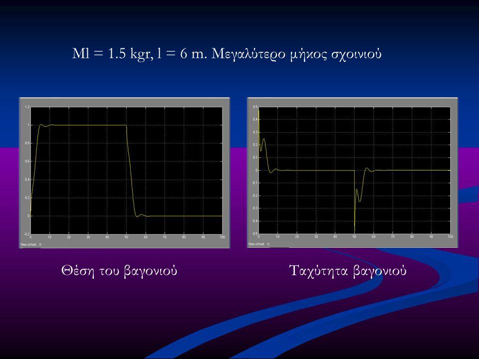 Ml = 1.5 kgr, l = 6 m. Μεγαλύτερο μήκος σχοινιού Θέση του βαγονιούΤαχύτητα βαγονιού