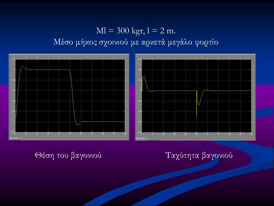 Ml = 300 kgr, l = 2 m. Μέσο μήκος σχοινιού με αρκετά μεγάλο φορτίο Θέση του βαγονιούΤαχύτητα βαγονιού