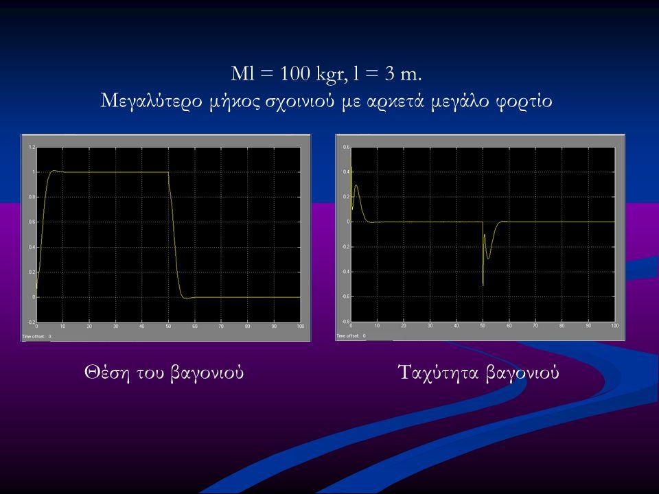 Ml = 100 kgr, l = 3 m. Μεγαλύτερο μήκος σχοινιού με αρκετά μεγάλο φορτίο Θέση του βαγονιούΤαχύτητα βαγονιού