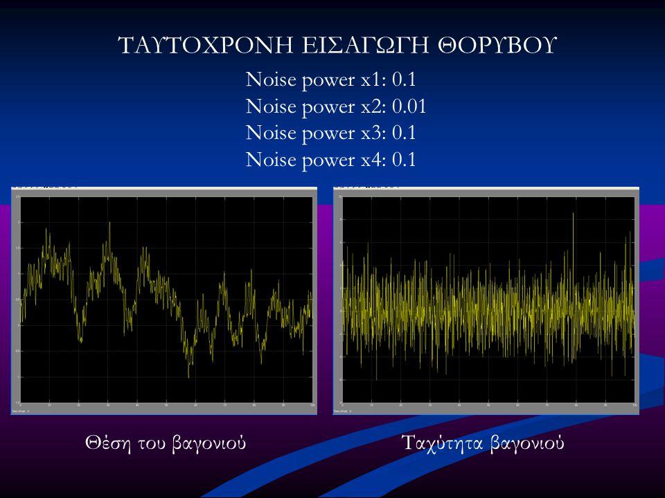 ΤΑΥΤΟΧΡΟΝΗ ΕΙΣΑΓΩΓΗ ΘΟΡΥΒΟΥ Noise power x1: 0.1 Noise power x2: 0.01 Noise power x3: 0.1 Noise power x4: 0.1 Θέση του βαγονιούΤαχύτητα βαγονιού