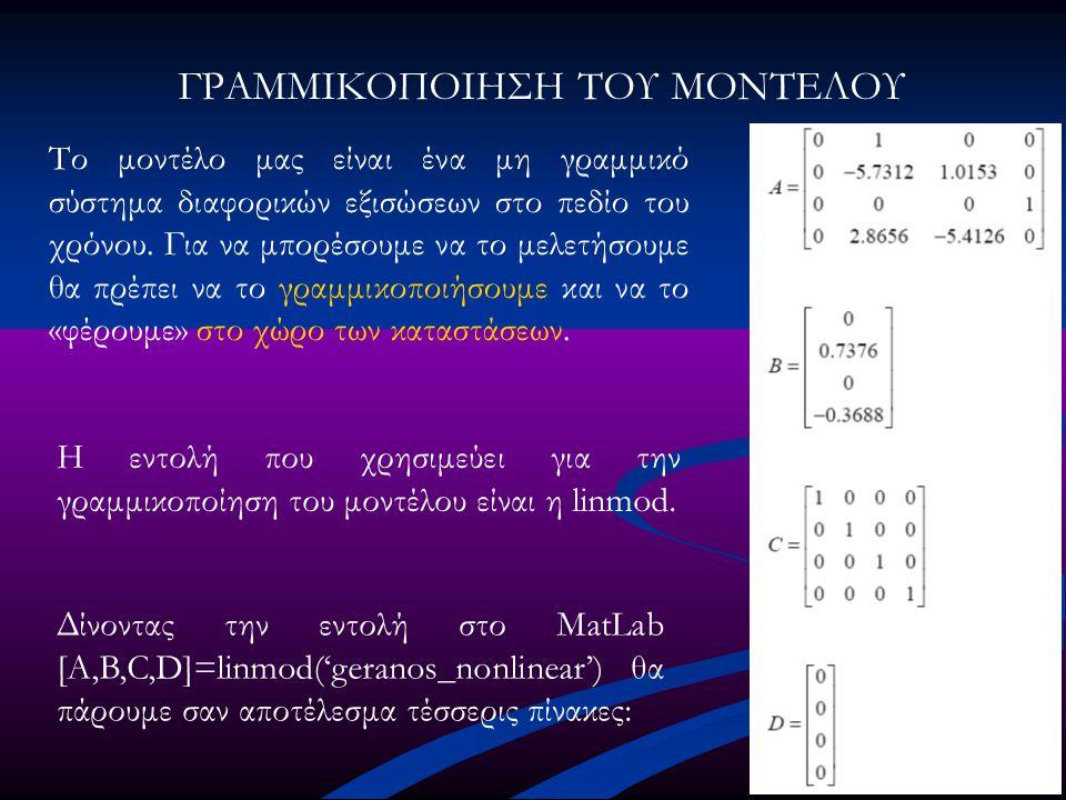 ΑΣΤΑΘΕΙΑ ΑΝΟΙΚΤΟΥ ΣΥΣΤΗΜΑΤΟΣ Έχουμε τέσσερις εξόδους οι οποίες είναι: x1: η θέση του βαγονιού x2: η ταχύτητα του βαγονιού x3: η γωνία του φορτίου x4: η γωνιακή ταχύτητα του φορτίου