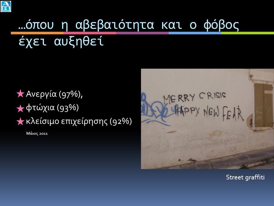 …όπου η αβεβαιότητα και ο φόβος έχει αυξηθεί Ανεργία (97%), φτώχια (93%) κλείσιμο επιχείρησης (92%) Μάιος 2011 Street graffiti