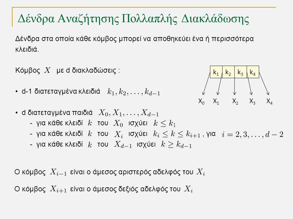 (2,4)-Δένδρα ως Κοκκινόμαυρα Δένδρα Εισαγωγή 9, 14, 7 1 319 5 9 18 814 5 18 9 19 1 3 8 14 δεύτερη περιστροφή 2 Η διαδικασία εισαγωγής είναι ανάλογη αυτής σε (2,4)-δένδρο