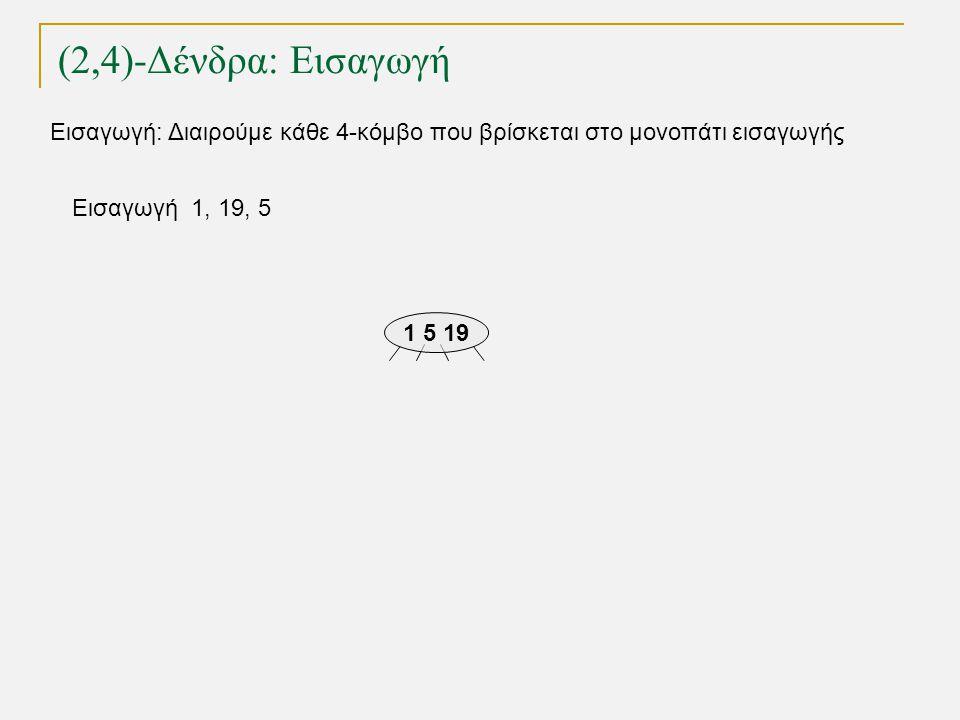 (2,4)-Δένδρα: Εισαγωγή TexPoint fonts used in EMF. Read the TexPoint manual before you delete this box.: AA A A A Εισαγωγή 1, 19, 5 1 5 19 Εισαγωγή: Δ