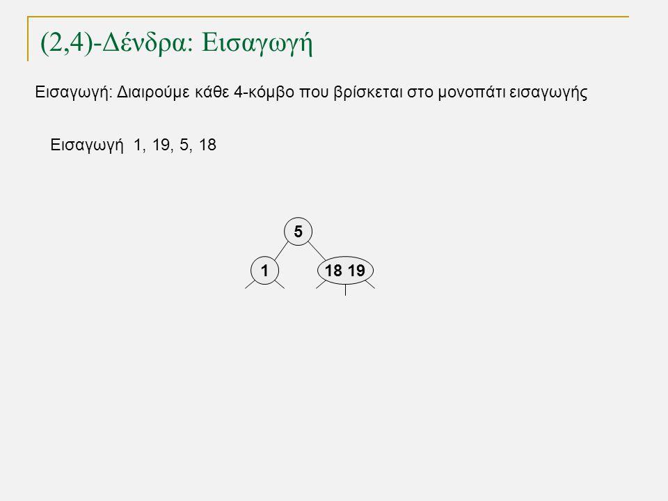 (2,4)-Δένδρα: Εισαγωγή TexPoint fonts used in EMF. Read the TexPoint manual before you delete this box.: AA A A A Εισαγωγή 1, 19, 5, 18 5 118 19 Εισαγ