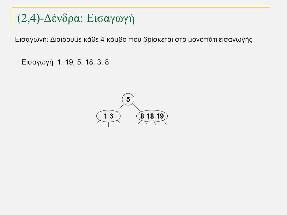 (2,4)-Δένδρα: Εισαγωγή TexPoint fonts used in EMF. Read the TexPoint manual before you delete this box.: AA A A A Εισαγωγή 1, 19, 5, 18, 3, 8 5 1 38 1