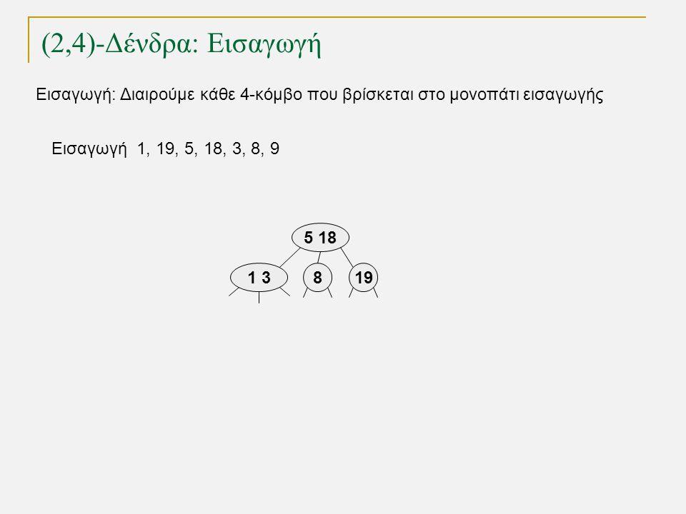 (2,4)-Δένδρα: Εισαγωγή TexPoint fonts used in EMF. Read the TexPoint manual before you delete this box.: AA A A A Εισαγωγή 1, 19, 5, 18, 3, 8, 9 1 3 5