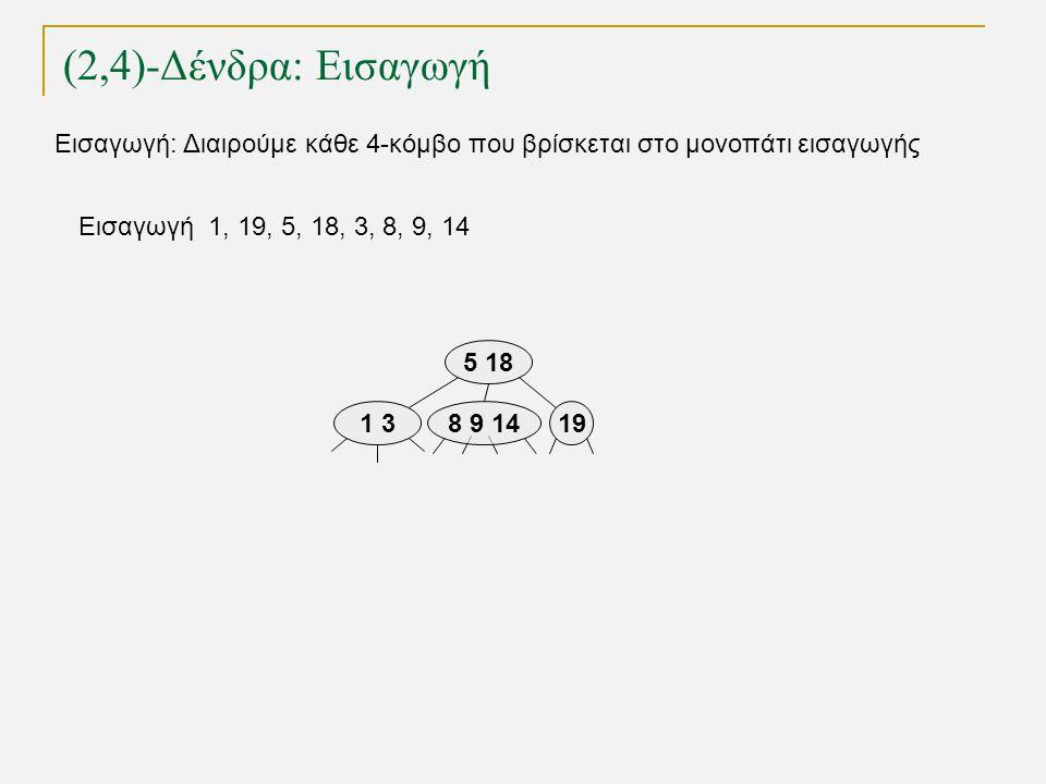 (2,4)-Δένδρα: Εισαγωγή TexPoint fonts used in EMF. Read the TexPoint manual before you delete this box.: AA A A A Εισαγωγή 1, 19, 5, 18, 3, 8, 9, 14 1
