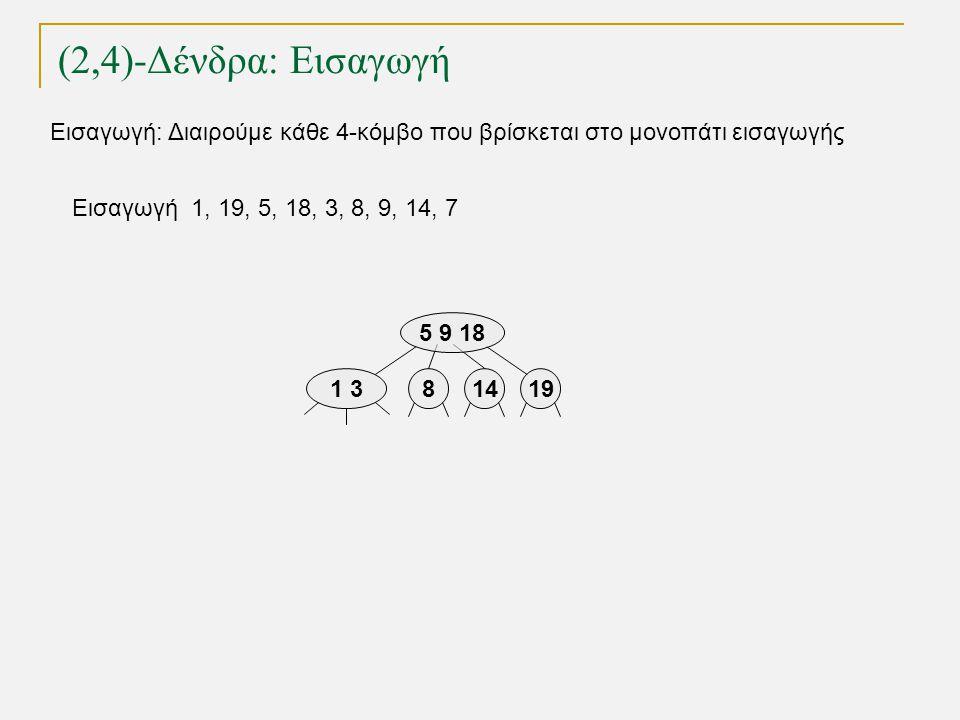 (2,4)-Δένδρα: Εισαγωγή TexPoint fonts used in EMF. Read the TexPoint manual before you delete this box.: AA A A A Εισαγωγή 1, 19, 5, 18, 3, 8, 9, 14,