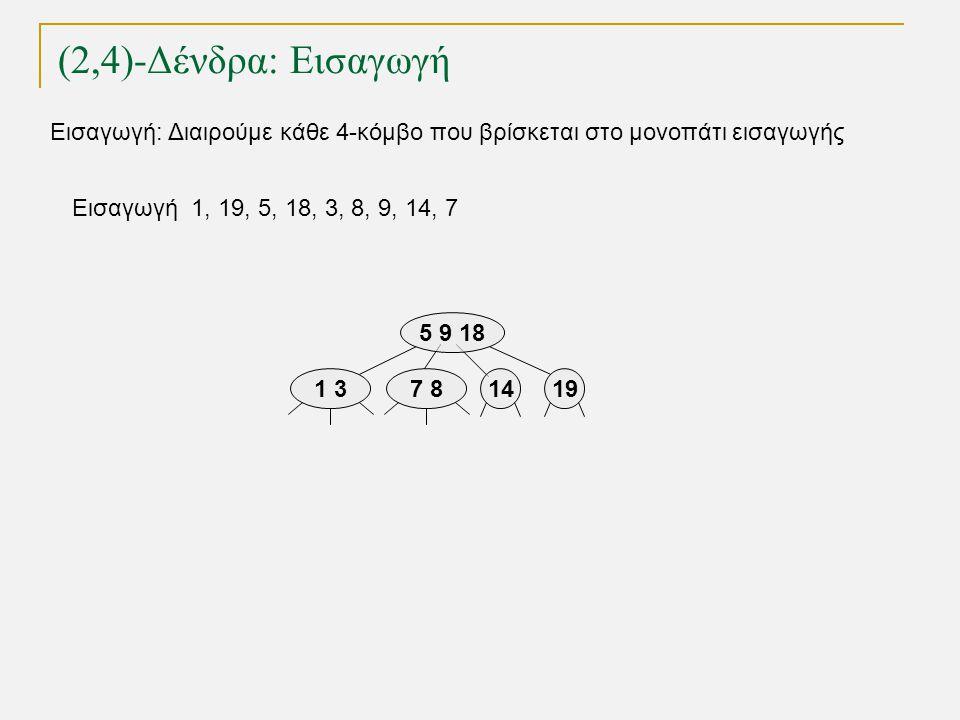 14 (2,4)-Δένδρα: Εισαγωγή TexPoint fonts used in EMF. Read the TexPoint manual before you delete this box.: AA A A A Εισαγωγή 1, 19, 5, 18, 3, 8, 9, 1