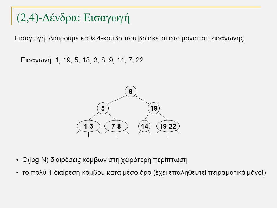 14 (2,4)-Δένδρα: Εισαγωγή TexPoint fonts used in EMF.