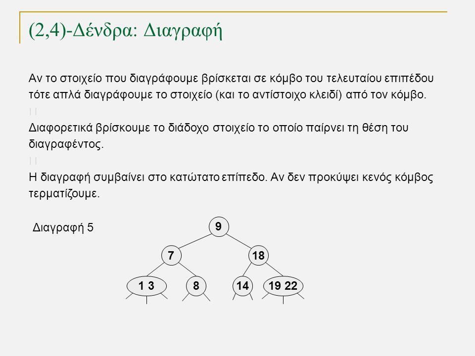 (2,4)-Δένδρα: Διαγραφή TexPoint fonts used in EMF. Read the TexPoint manual before you delete this box.: AA A A A Αν το στοιχείο που διαγράφουμε βρίσκ