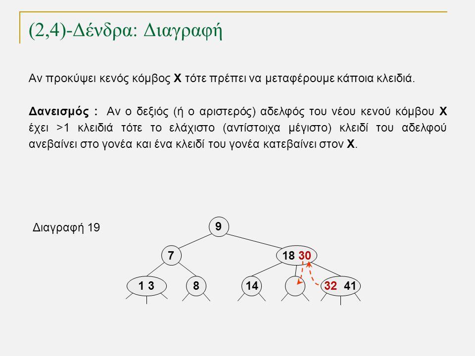 (2,4)-Δένδρα: Διαγραφή TexPoint fonts used in EMF. Read the TexPoint manual before you delete this box.: AA A A A Αν προκύψει κενός κόμβος Χ τότε πρέπ