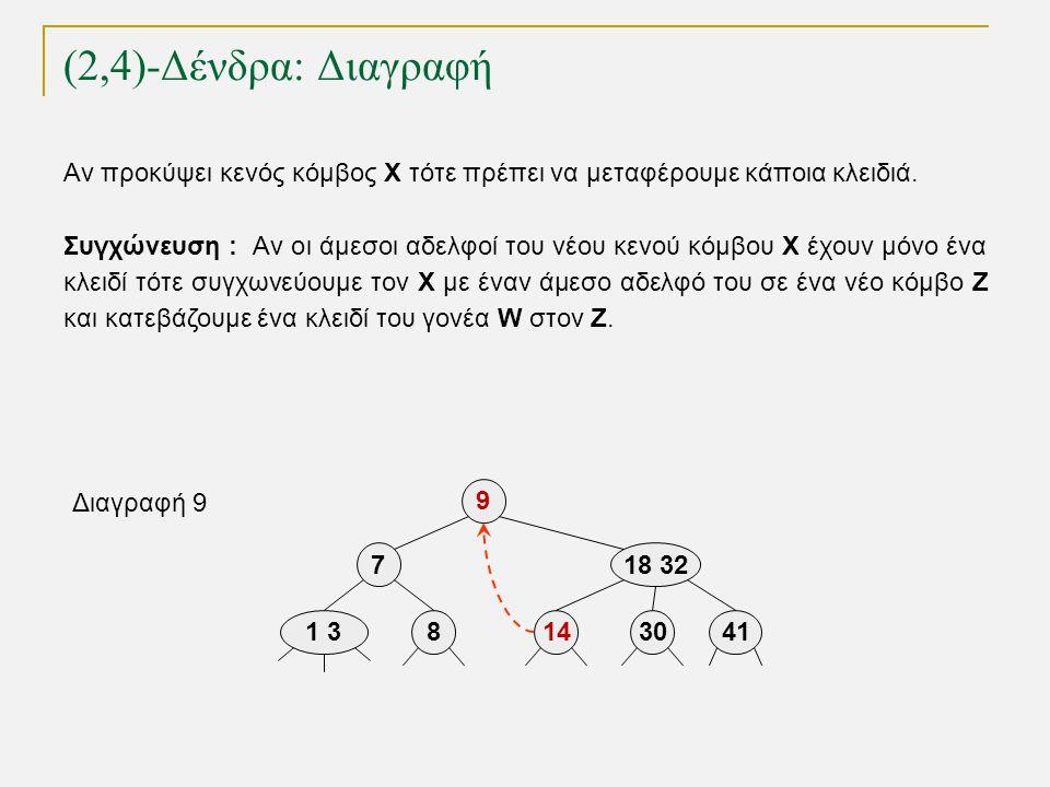 (2,4)-Δένδρα: Διαγραφή TexPoint fonts used in EMF. Read the TexPoint manual before you delete this box.: AA A A A 141 38 9 718 32 30 Διαγραφή 9 41 Αν