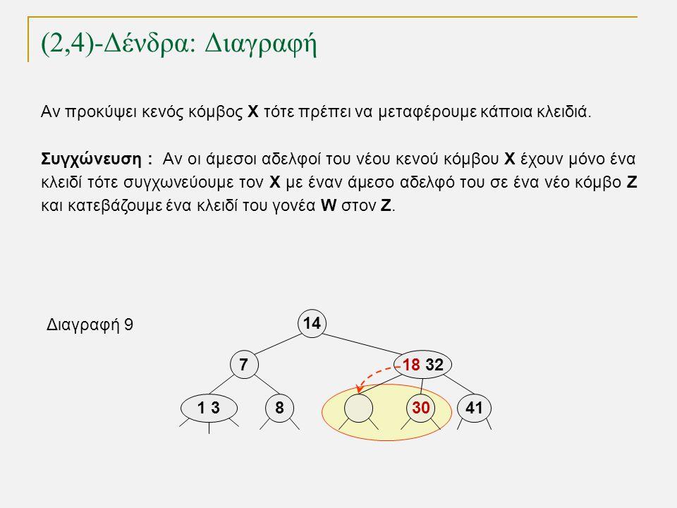 (2,4)-Δένδρα: Διαγραφή TexPoint fonts used in EMF. Read the TexPoint manual before you delete this box.: AA A A A 1 38 14 718 32 30 Διαγραφή 9 41 Αν π