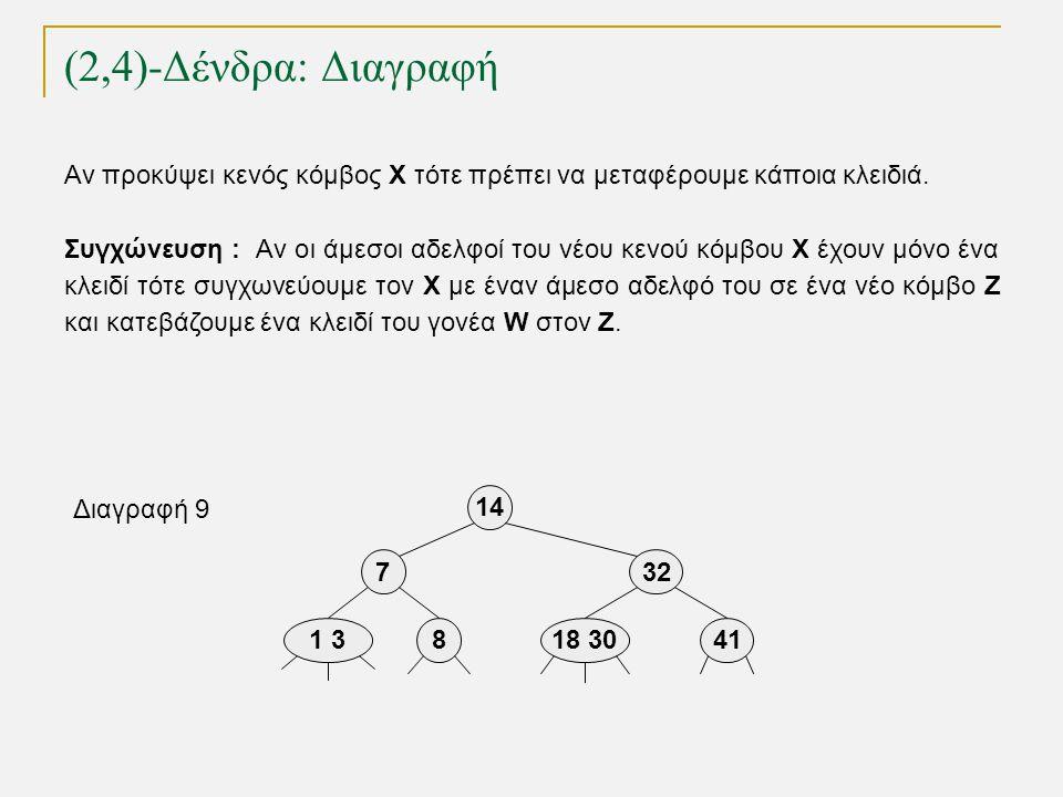 (2,4)-Δένδρα: Διαγραφή TexPoint fonts used in EMF. Read the TexPoint manual before you delete this box.: AA A A A 18 301 38 14 732 Διαγραφή 9 41 Αν πρ
