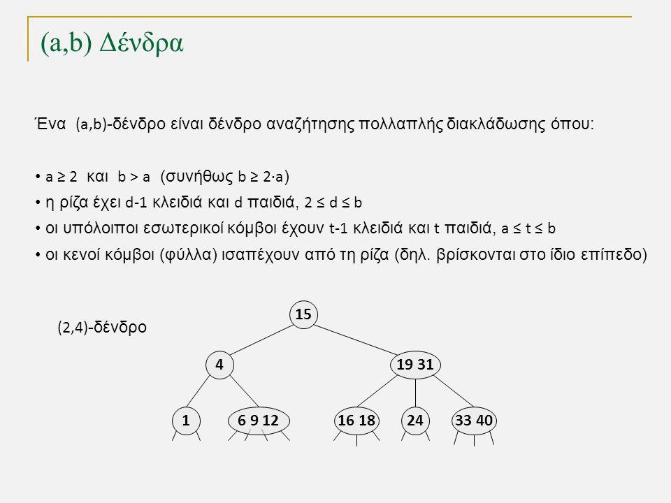 (2,4)-Δένδρα ως Κοκκινόμαυρα Δένδρα Εισαγωγή 9 5 18 819 1 3 1 3 5 18 198 9 9 Η διαδικασία εισαγωγής είναι ανάλογη αυτής σε (2,4)-δένδρο