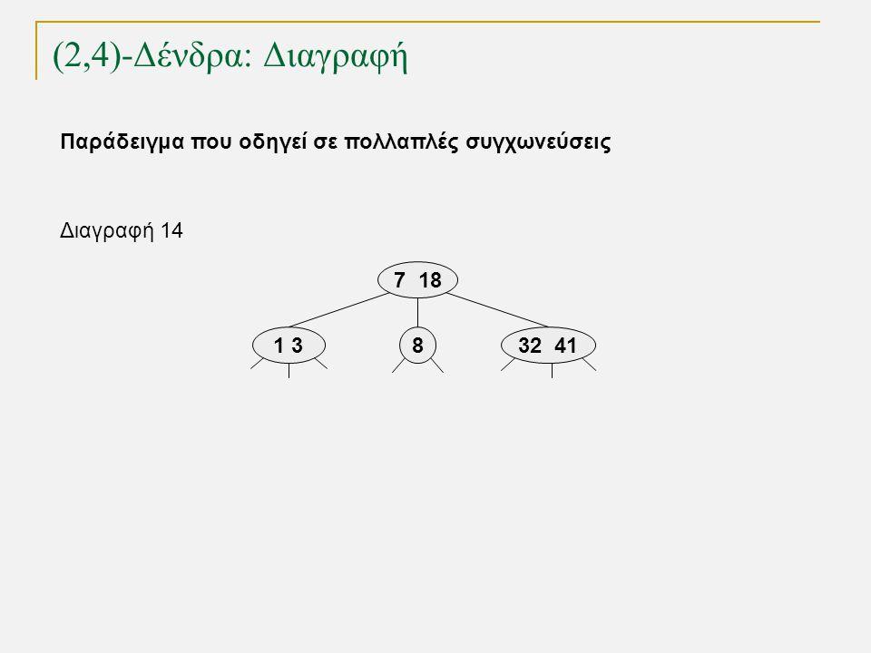 (2,4)-Δένδρα: Διαγραφή TexPoint fonts used in EMF. Read the TexPoint manual before you delete this box.: AA A A A 1 38 7 18 Διαγραφή 14 32 41 Παράδειγ