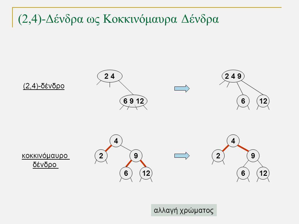 2 4 6 9 12 2 4 9 612 4 9 6 4 9 6 (2,4)-Δένδρα ως Κοκκινόμαυρα Δένδρα 22 αλλαγή χρώματος (2,4)-δένδρο κοκκινόμαυρο δένδρο