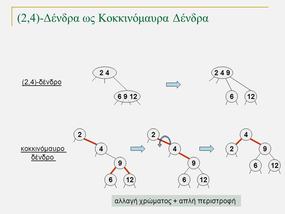 2 4 6 9 12 2 4 9 612 4 9 6 4 9 6 (2,4)-Δένδρα ως Κοκκινόμαυρα Δένδρα 2 24 9 612 2 αλλαγή χρώματος + απλή περιστροφή (2,4)-δένδρο κοκκινόμαυρο δένδρο
