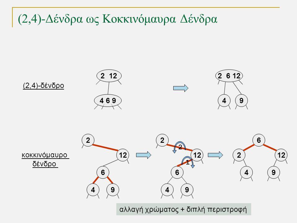 2 12 4 6 94 6 9 2 6 12 49 12 6 49 6 49 (2,4)-Δένδρα ως Κοκκινόμαυρα Δένδρα κοκκινόμαυρο δένδρο 2 212 6 49 2 2 1 αλλαγή χρώματος + διπλή περιστροφή (2,4)-δένδρο