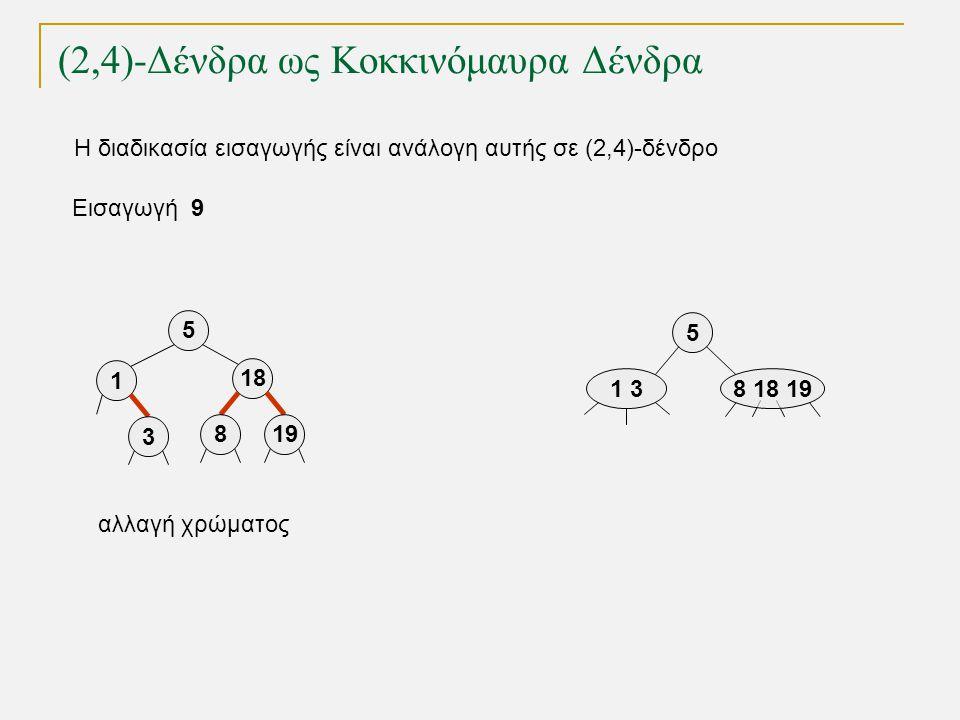 (2,4)-Δένδρα ως Κοκκινόμαυρα Δένδρα Εισαγωγή 9 5 1 38 18 19 Η διαδικασία εισαγωγής είναι ανάλογη αυτής σε (2,4)-δένδρο 5 18 819 1 3 αλλαγή χρώματος